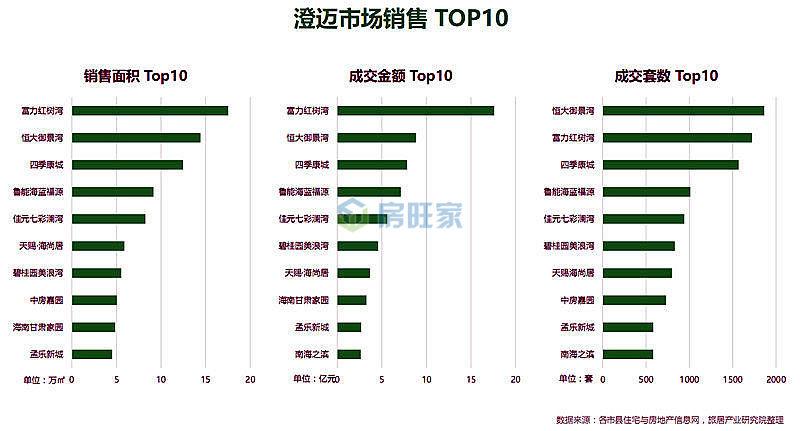 澄迈市场销售TOP10